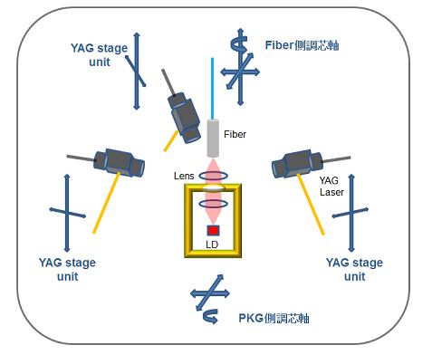 LDモジュール調芯装置