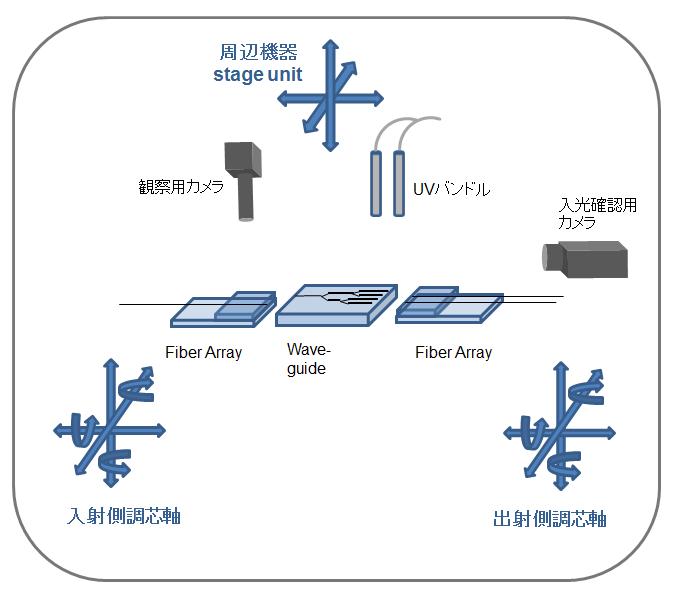 PLCモジュール調芯装置